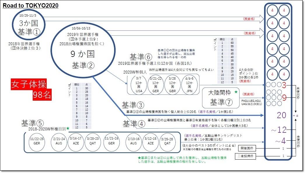 2020東京五輪記事③】大会開催ま...