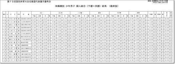 第72回国体北海道予選会2