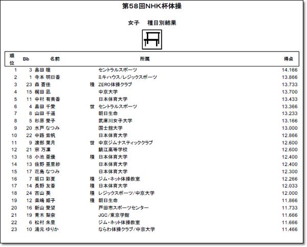 NHK結果12