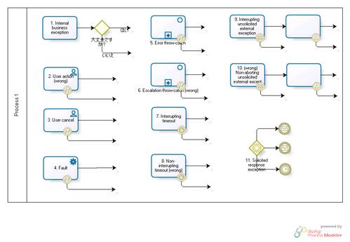 And method bpmn style PDF