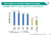 電気事業温暖化対策評価資料集_14