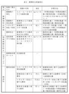 ごみ処理基本計画策定指針(環境省)2016_8
