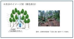「流木災害等に対する治山対策検討チーム」中間取りまとめ