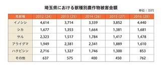 3埼玉県における獣種別農作物被害金額