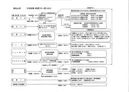 分類別収集・処理フロー図