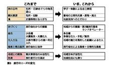 図B(土木観光)