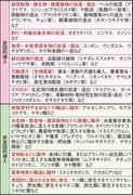 外来種の意図的・非意図的導入(五箇)