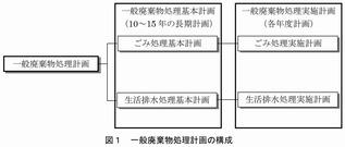 ごみ処理基本計画策定指針(環境省)2016_1