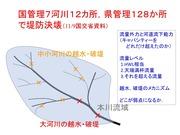 台風19号から見える河川災害の特徴と課題