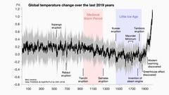 2019年までの世界平均気温の推定