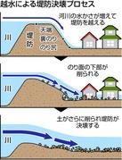 越水による堤防決壊プロセス