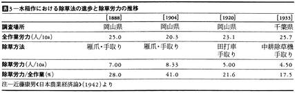 水稲作における除草法の進歩と除草労力の推移(近藤康男)