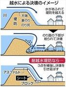 東京新聞20191127越水による決壊のイメージ