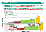 電気事業温暖化対策評価資料集_13