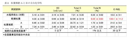 堆肥の化学性(乾燥松葉・松葉堆肥AとB堆肥の品質推奨基準)