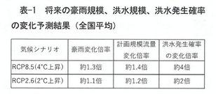 国総研レポート2019A-001
