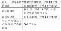 ごみ処理基本計画策定指針(環境省)2016_4