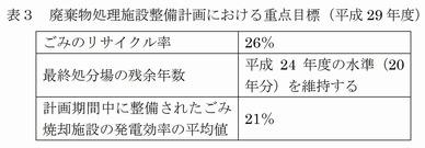 ごみ処理基本計画策定指針(環境省)2016_6