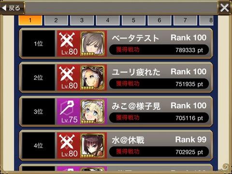 【チェンクロ】砦ランキングみんな疲弊してきてるな・・・・