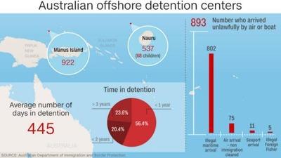 australian-offshore-detention-centers