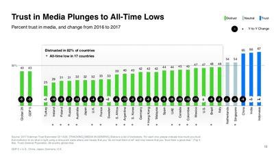 2017-edelman-trust-barometer-global-results-12-1024