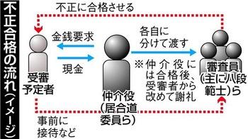 【居合道】全日本剣道連盟(張富士夫会長)が主催する居合道の昇段審査、50年にわたり不正か 有力者に現金