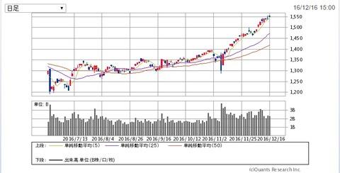 TOPIX の6か月チャート