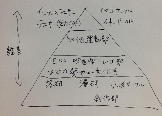 f:id:aku_soshiki:20150128081435p:plain