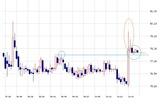ドル円チャート201111108