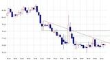 ドル円チャート20110906