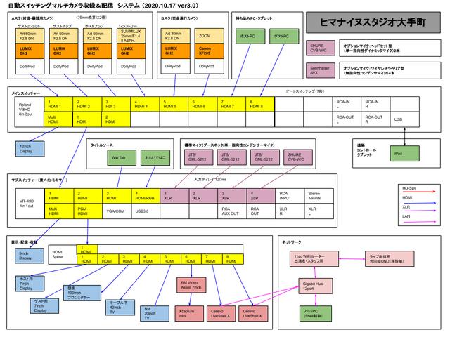 ヒマスタ大手町システムマップver3.0