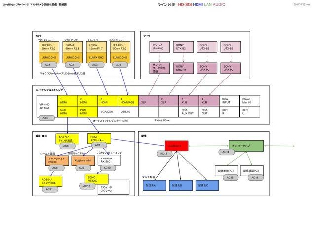 ツカパー101ライブ配信システム