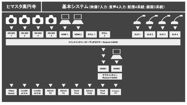 202103_ヒマスタ高円寺システム