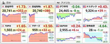 20200525世界株価