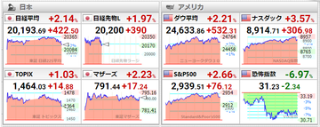 2020年4月30日世界株価