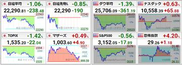 20200710世界株価