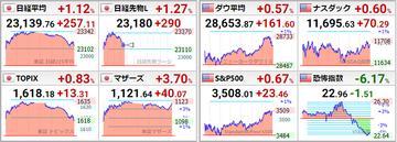 20208031世界株価