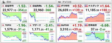 20201030世界株価