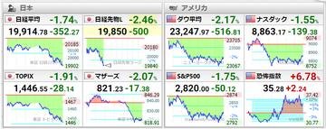 20200514世界株価