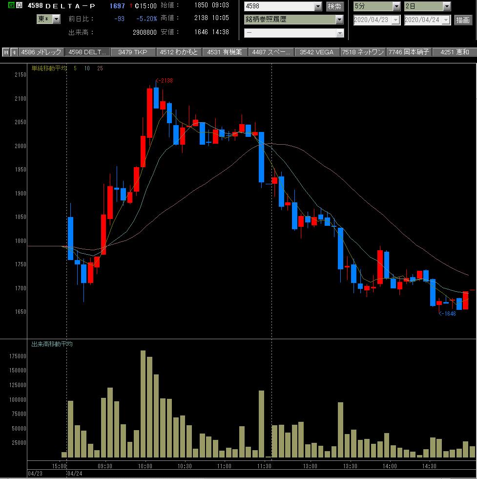 レックス 株価 メド