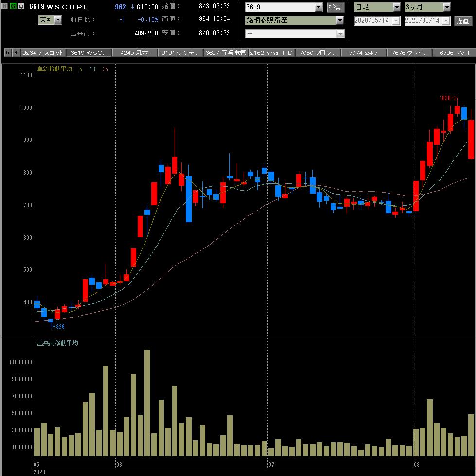 株価 ダブル スコープ