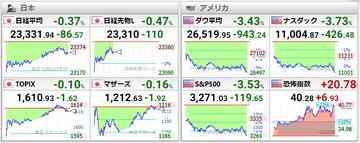 20201029世界株価