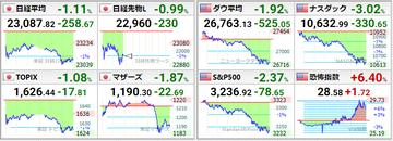 20200924世界株価