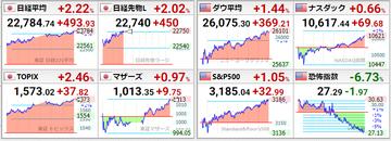 20200713世界株価