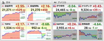 20200526世界株価
