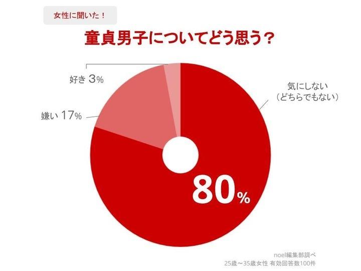 【朗報】女性の83%、童貞男子でも構わなかった