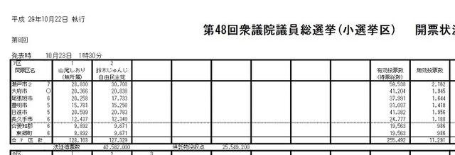 【衆院選】山尾しおりさんの選挙区 愛知7区無効票が突出して多過ぎると話題にw
