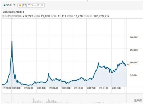 ソフトバンク株価