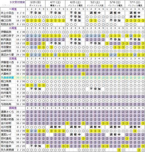 【悲報】乃木坂46伊藤理々杏さん、終了のお知らせ・・・・