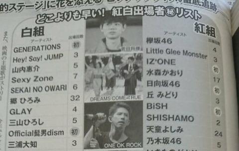 【朗報】坂道3グループ、NHK紅白歌合戦出場へwwwwwwwww